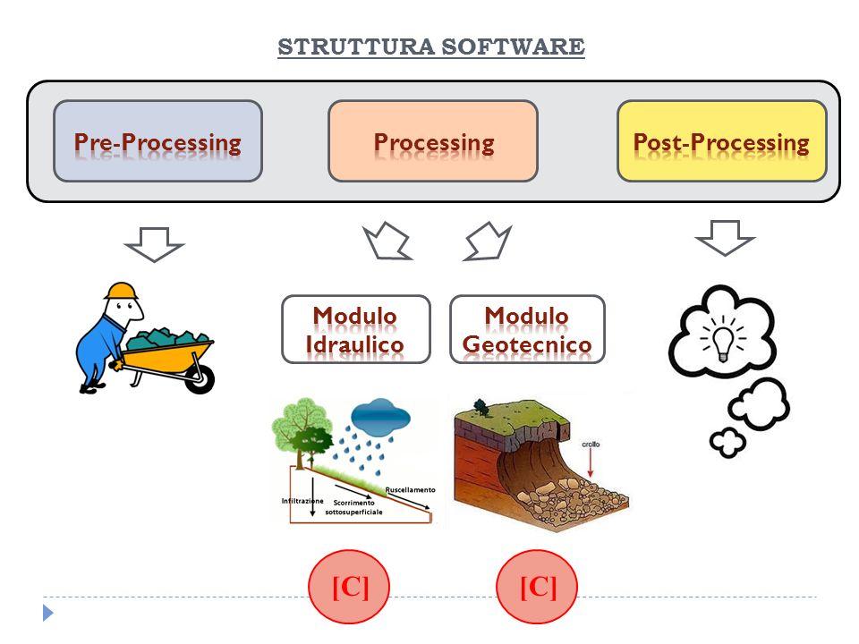 [C] [C] STRUTTURA SOFTWARE Pre-Processing Processing Post-Processing